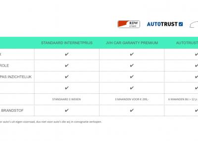 Garantie voorwaarden JVH CAR CONSULTING